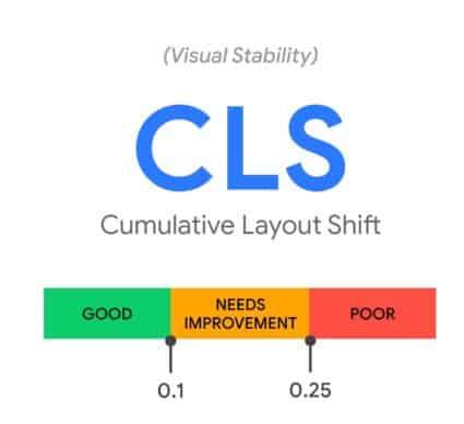 De scores te behalen voor Cumulative Layout Shift, of afgekort: CLS
