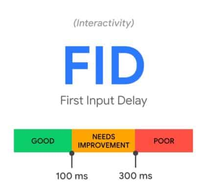 De scores te behalen voor First Input Delay, oftewel afgekort FID