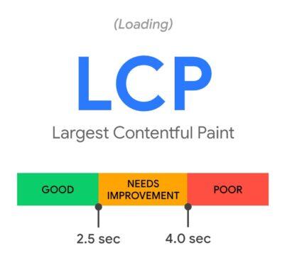De scores te behalen voor Largest Contentful Paint, oftewel afgekort: LCP