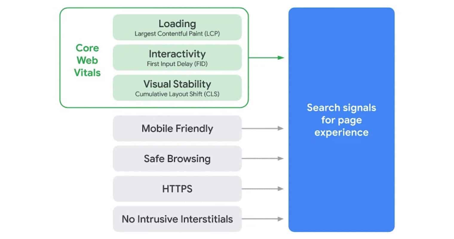 De verschillende ranking factoren voor Google Search (Search signals for page experience)